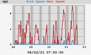 Weekly Wind